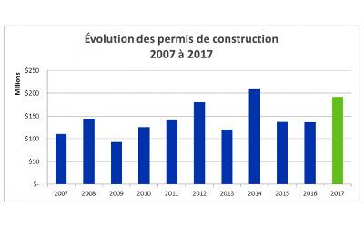 MRC de Marguerite-D'Youville: 2017, une année exceptionnelle pour le secteur de la construction