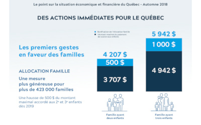 Le point sur la situation économique et financière du Québec: de bonnes nouvelles pour les familles et les aînés de Verchères
